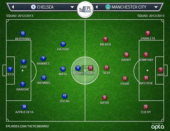 Chelsea vs Manchester City FA Cup semi-final 2013 predicted line-up