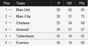 race for top four premier league
