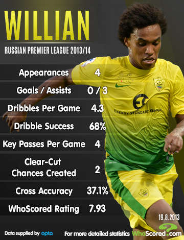 Chelsea linked with Willian statistics 2013-14