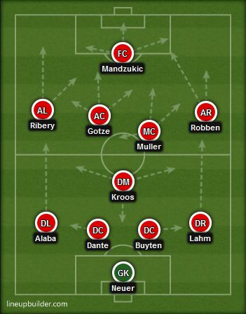 bayern munich vs chelsea 2013 bayern munich lineup formation preview