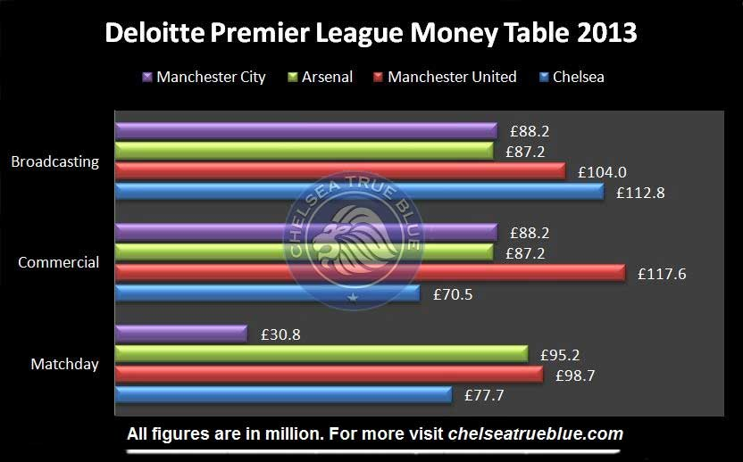 chelseatrueblue.com deloitte-Premier-league-money-table-2013