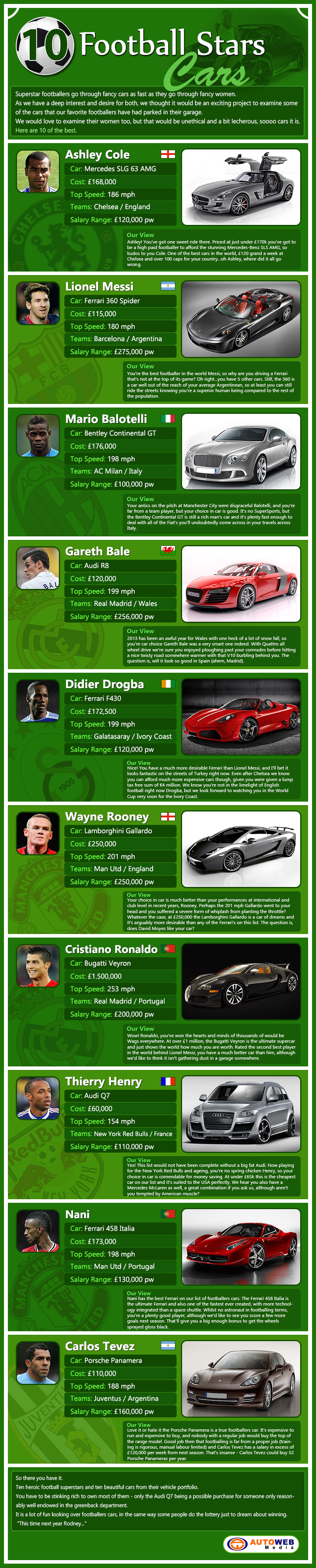 Footballers cars infographic
