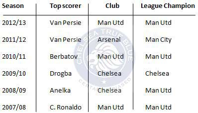 Premier-league-goal-scorer-league-winner-chart-2013