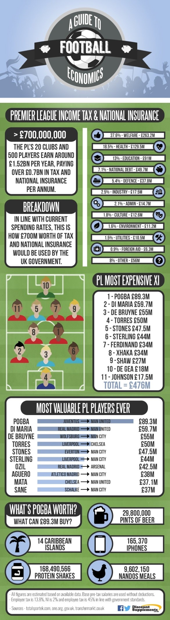 Football economics transfer special infographic