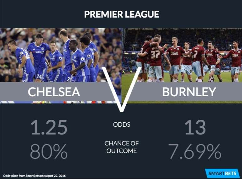 chelsea vs burnley 2016