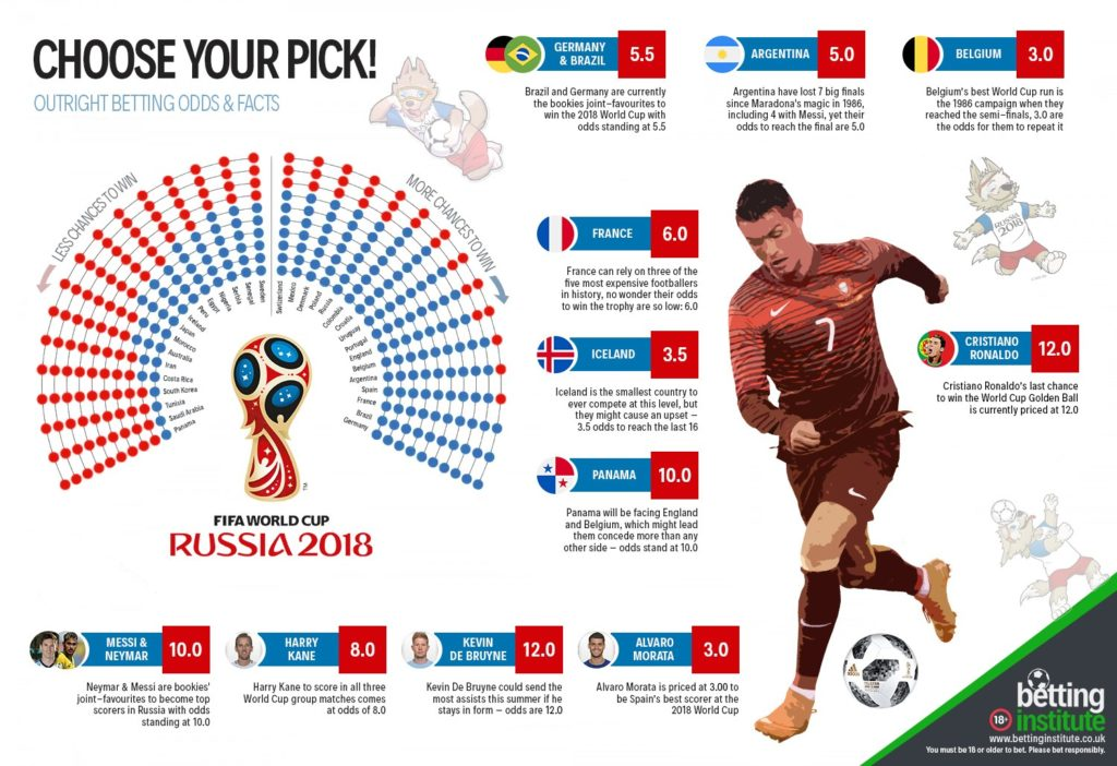 World Cup 2018 Russia Infographic